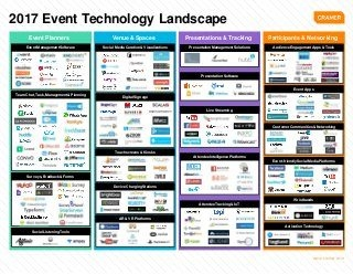 The 2017 Event Technology Landscape Has Arrived