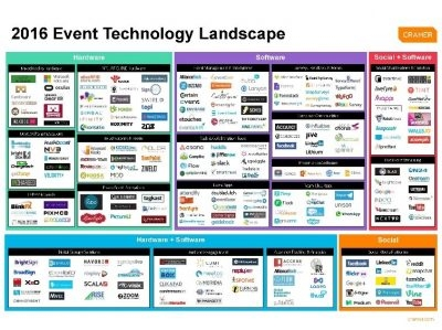 Event Technology 2016: Trends and Takeaways