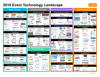 The Fourth Annual Edition of the Mega-popular Event Technology Landscape has Been Released by Cramer