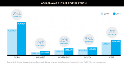 Asian Americans: Culturally Diverse and Expanding Their Footprint