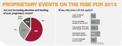 Proprietary Events Heat Up: Spending on proprietary events on the rise